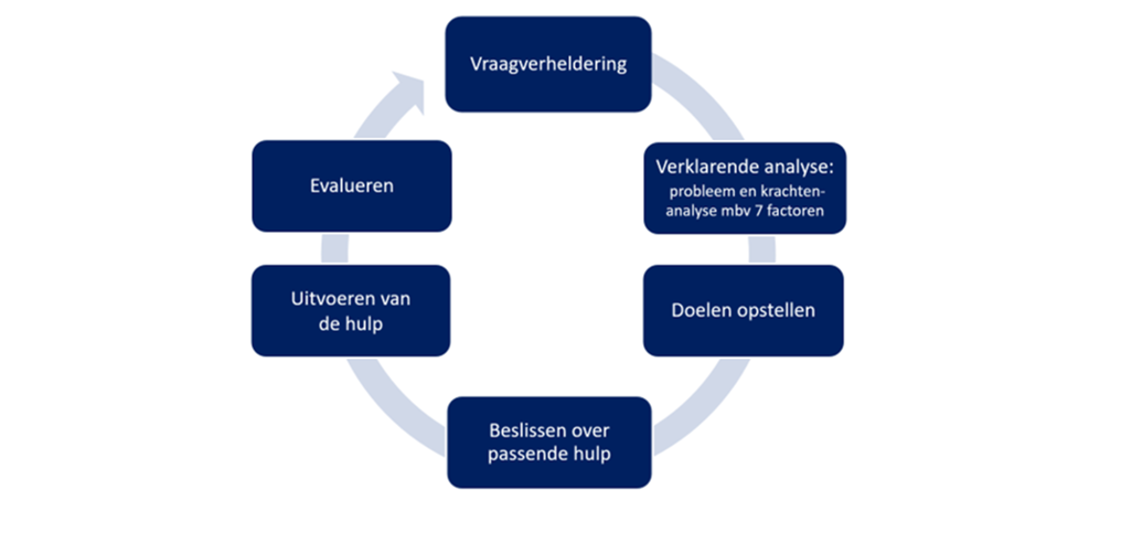 Webinar Verklarende analyse: de basis voor passende hulp
